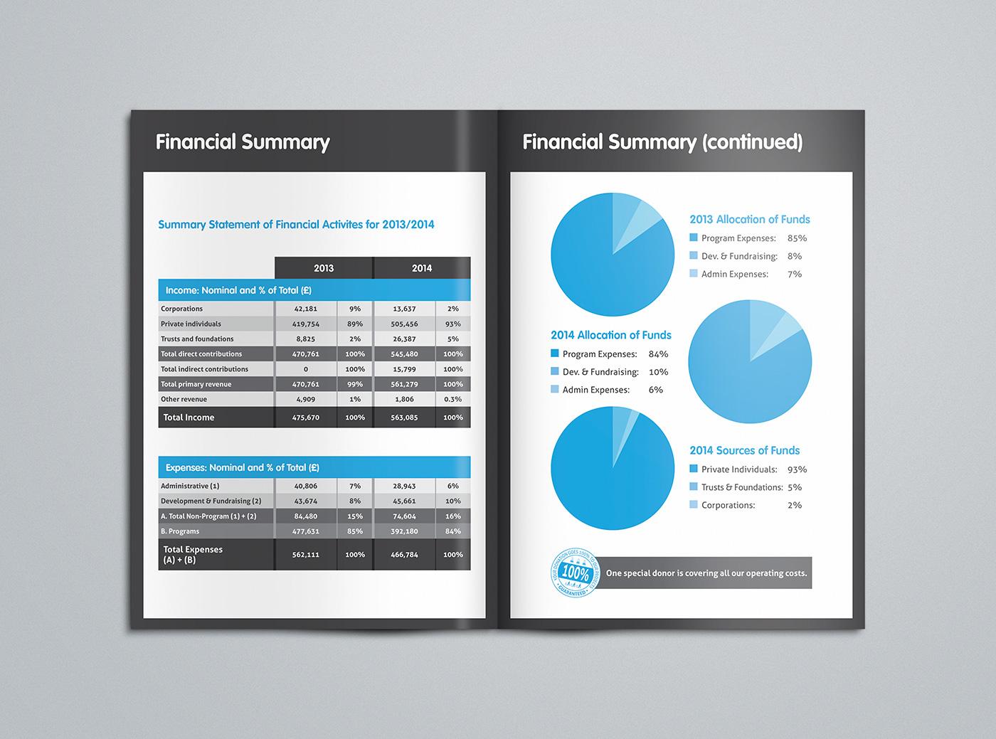 Walkabout-Foundation_2014-Financial-Summary_05_Rob-Barrett
