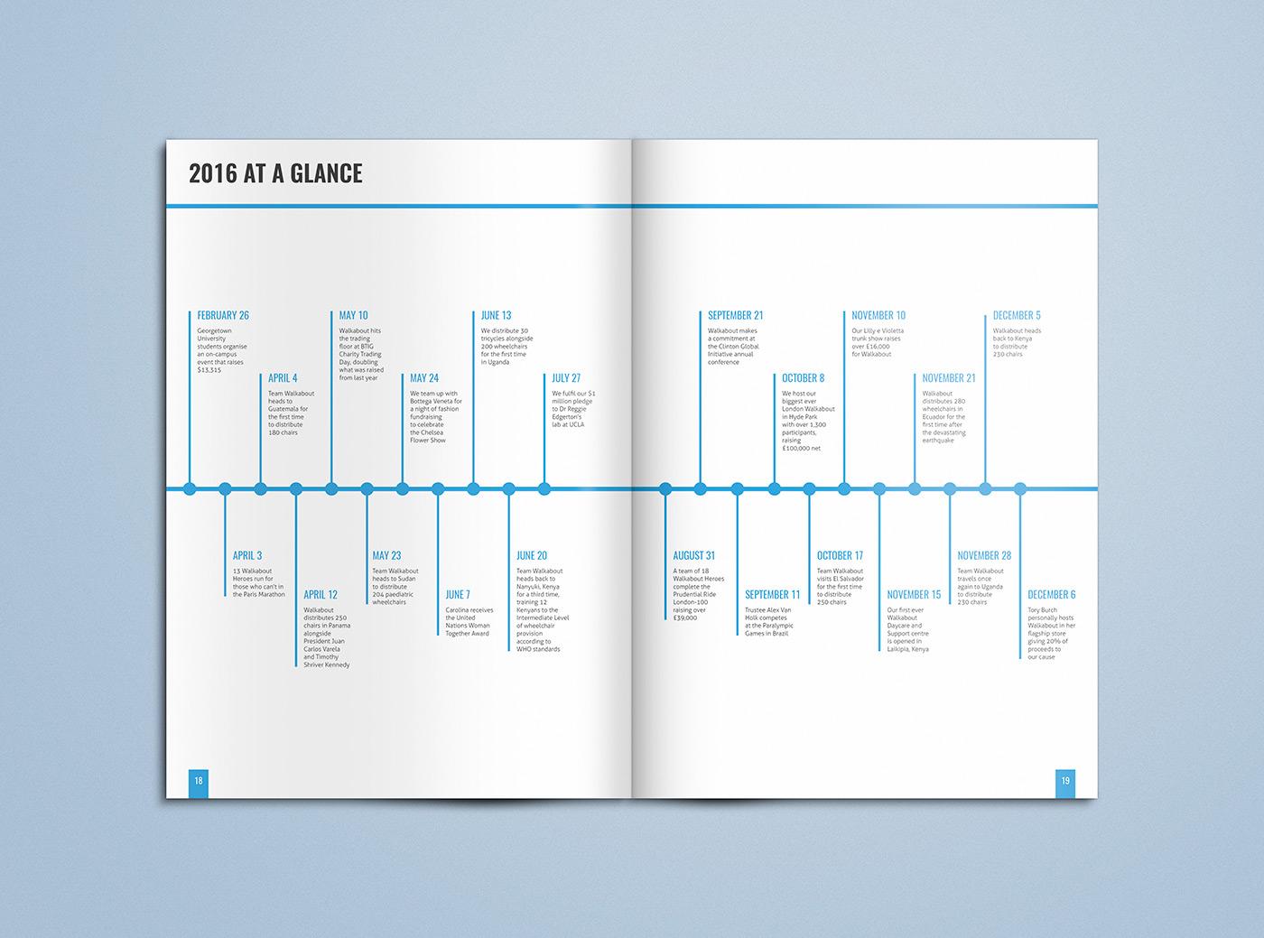Walkabout-Foundation_2017-Annual-Report-Concept_02_Rob-Barrett